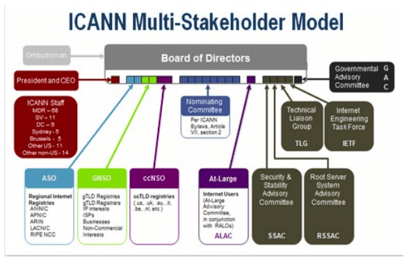 A picture of the ICANN Multistakeholder model